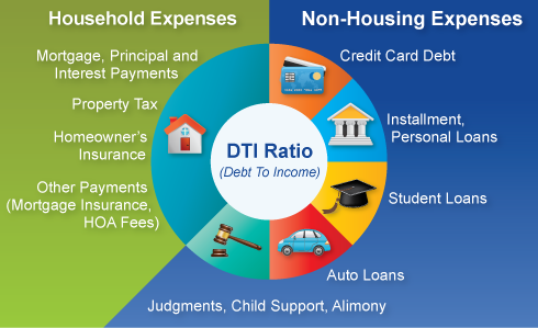 dti-debt-to-income-ratio